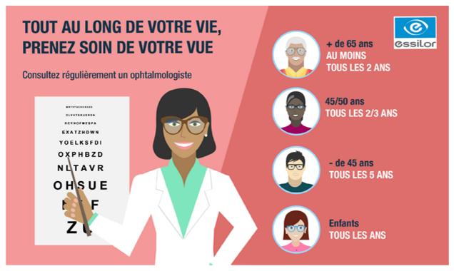 En France, plus de 40 millions de personnes ont un défaut visuel, une « 72b8312f2ee6